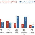 Etude sur les industrie créative