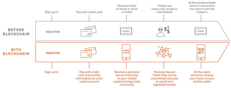 infographie-blockchain-secutix