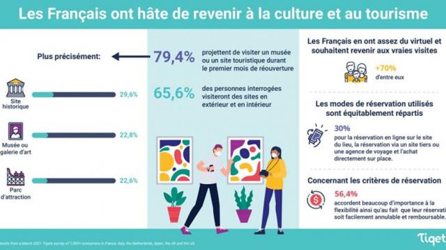 Tiqets-sondages-francais-culture-tourisme