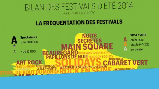 bilan-festivals-2014