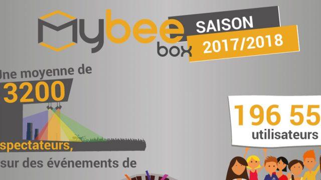 mybee-box-2018